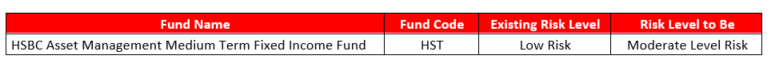 Updating Risk Level of HSBC Asset Management Multi Asset Second Variable Fund